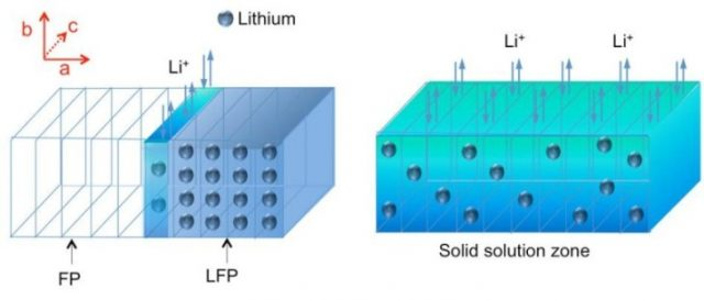 Diagram menggambarkan proses charging atau discharging elektroda litium besi fosfat (LFP). Sebagai akibat dari pelepasan ion lithium selama proses charging, maka terbentuk zona miskin litium besi fosfat (FP) zona, tetapi di antaranya muncul zona larut-padat (SSZ, yang ditunjukkan area biru-hijau gelap) yang mengandung beberapa atom litium namun didistribusikan secara acak, seperti halnya susunan atom litium yang teratur do dalam bahan kristal asli (biru muda). Temuan ini memberikan pengamatan langsung untuk pertama kalinya terhadap fenomena SSZ. (Credit: Niu, et al, 2014. Nano Letters)